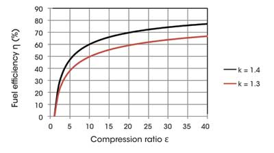 Figure 1: Fuel efficiency of the idealised Otto engine cycle, depending on compression ratio ε and medium property k