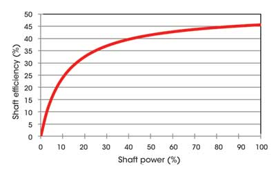 Figure 3: Shaft efficiency depending on shaft power