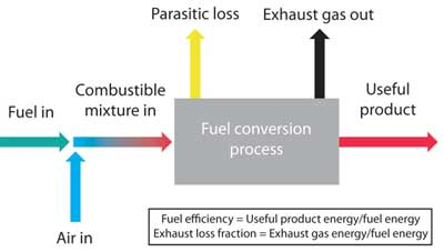 Figure 1. Representation of a fuel-using process having a useful product such as electricity and heat as well as losses via the exhaust gas and parasitic loads