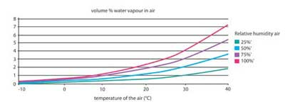 Figure 2. The volume percentage of water vapour in ambient air increases rapidly with air temperature for a given relative humidity