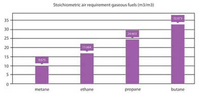 Figure 3. The stoichiometric air requirement heavily depends on the fuel