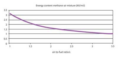 Figure 5: The energy content of a fuel-air mixture decreases with increasing air-to-fuel ratio λ