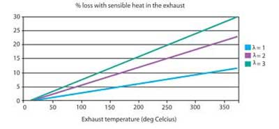 Figure 6. The loss in  with the exhaust flow depends substantially on the air-to-fuel ratio λ of the combustible mixture for a given exhaust temperature (data for methane as a fuel, initial temperature 15oC)