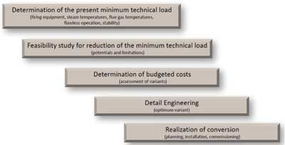 Figure 3. Service features of a low load case study for existing steam generators
